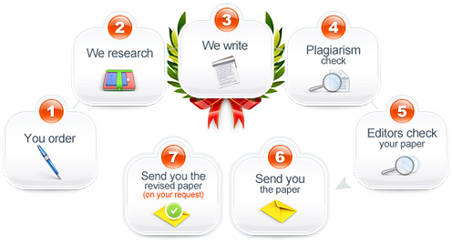 Attirant Buy Research Paper Order Top Quality Research Papers Benefits Of Buying  Research Papers Online